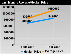 Average/Median Prices